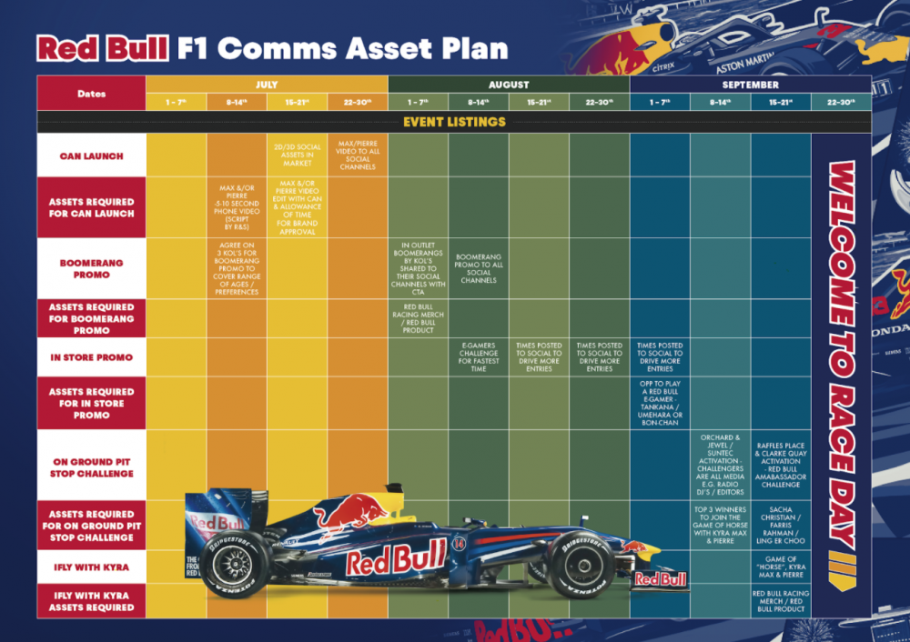Red Bull - Formula 1 communication plan